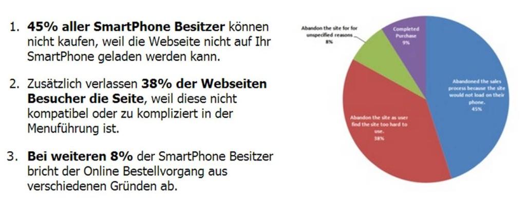 Handyfähigkeit von Websites