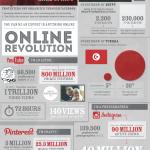 Die Online Revolution
